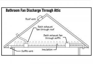 Bathroom fan discharge throuth Attic